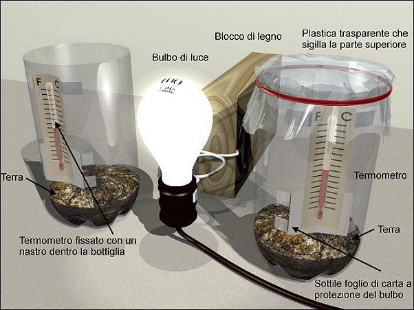 Come misurare e riprodurre l effetto serra esperimentanda