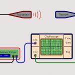 Come misurare la velocità del suono nell'aria