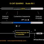 Come funziona il reattore E-Cat QuarkX?