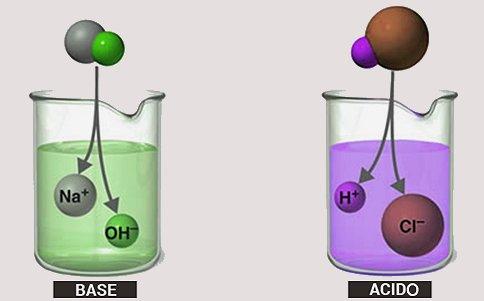 reazione chimica tra aceto e bicarbonato di sodio