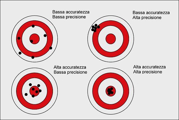 Risultati immagini per accuratezza precisione